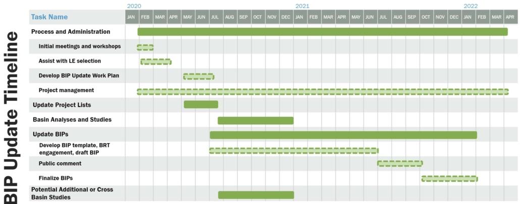 BIP Update schedule